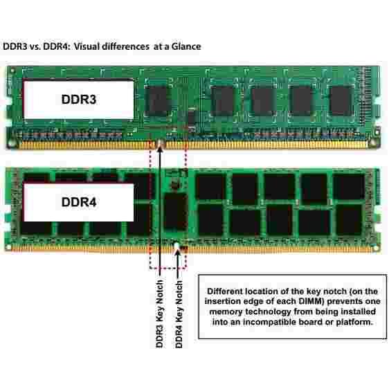 Ram laptop Crucial 16GB DDR4 2133 MHz SODIMM Memory Kit (2 x 8GB)